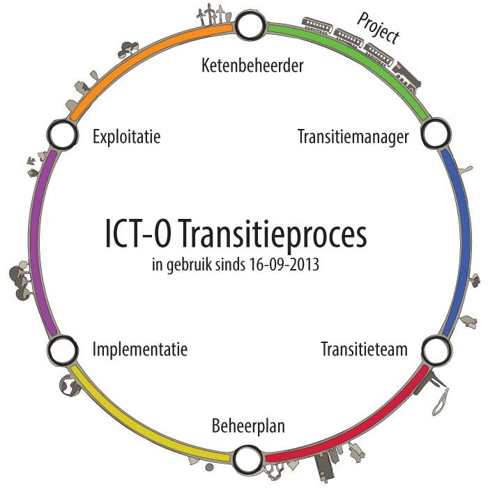 Transitieproces - Voor overdracht van project naar beheer - ProRail